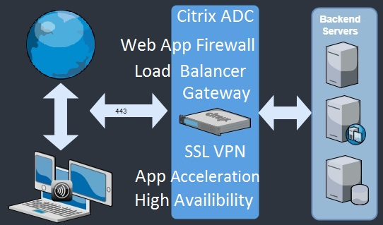 Application-delivery-controller سیتریکس نت اسکلر NetScaler