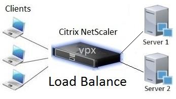 """سیتریکس نت اسکلر لود بالانسر Citrix NetScaler Load Balancer ترافیک های ورودی به شبکه یا اپلیکیشن را بین سرویس دهنده های مختلف بر طبق الگوریتم مشخص، مدیریت می کند یا به اصطلاح """"بار ترافیکی"""" را به طور مساوی در بین سرورها پخش می کند"""